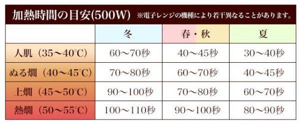 電子レンジ徳利 温度比較